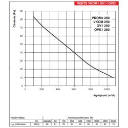 Vents OV1 250 • wentylator osiowy • 1070 m3/h •PROFESJONALNA WYSYŁKA• BEZPIECZEŃSTWO ZAKUPÓW • INDYWIDUALNE RABATY W SKLEPIE
